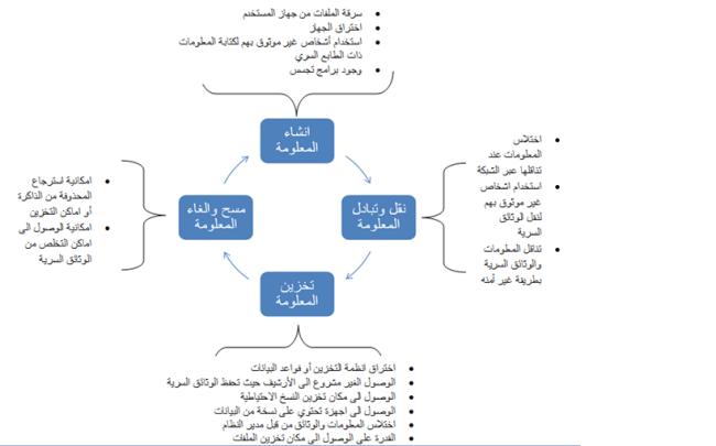 دورة حياة المشروع